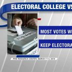 Majority of Americans support getting rid of the Electoral College
