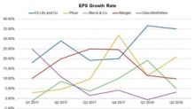 A Review of Pharma Stocks' EPS Growth Rates