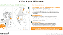 Concho Resources to Buy RSP Permian in Largest-Ever Permian Deal
