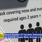 Record Number Of COVID-19 Vaccines Administered In U.S., But Cases Rising Again