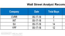 Wall Street Targets for CVRR, INT, SU, and YPF