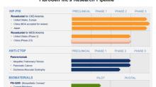 Understanding FibroGen's Research Pipeline
