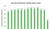 German Business Climate Index Fell in April