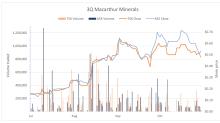 Macarthur Minerals Third Quarter Update