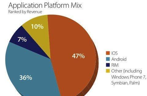 iOS gains ad share from Android in March, remains hottest app platform