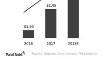 Masimo's Financial Performance in Fiscal 2017