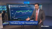 Transports may be stalling and these stocks are the reaso...