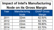 How Advanced Manufacturing Nodes Impact Intel's Gross Margin