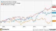 Better Buy: Procter & Gamble vs. Unilever