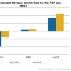 Nonalcoholic Beverage Companies: Do Analysts See Revenue Growth?
