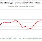 Hedge Funds Can't Have Enough Of Dunkin Brands Group Inc (DNKN)