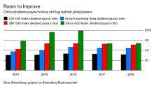China's Stock Payouts Are Slowly Improving