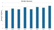 Eli Lilly's Revenue in 4Q17