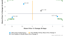 Millennium & Copthorne Hotels Plc breached its 50 day moving average in a Bearish Manner : MLC-GB : August 21, 2017