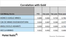 Miners' Correlations and How They're Moving in February