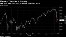 Investors Fretting Fed Error Most Bearish on Economy Since 2007