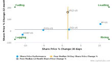 Upland Software, Inc. breached its 50 day moving average in a Bearish Manner : UPLD-US : November 2, 2017