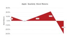 Apple and Starbucks Fell as Goldman Sachs Warned of China