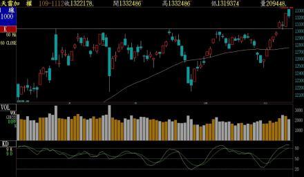 股漲多拉回整理 守住13200點 拉回偏多操作