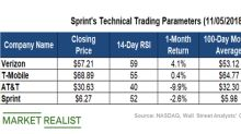 Key Technical Levels in Sprint Stock after Its Q2 2018 Earnings