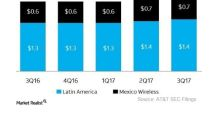Factors that Could Challenge AT&T in Mexico