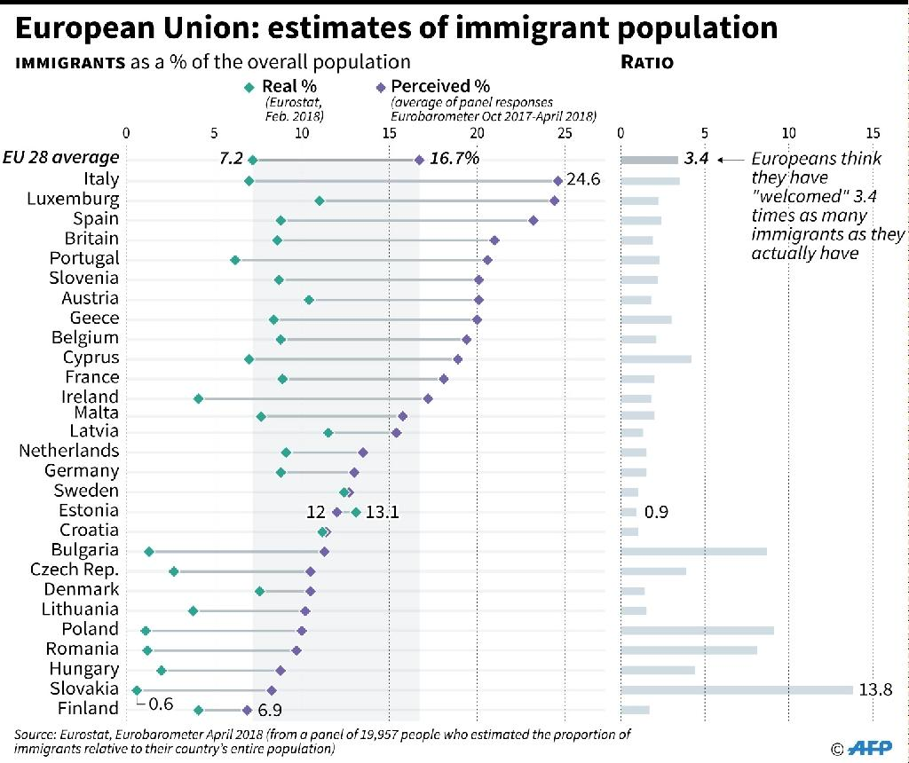 Comparison of the actual proportion of immigrants in European Union countries compared with the proportion estimated by those country's populations (AFP Photo/Thomas SAINT-CRICQ)