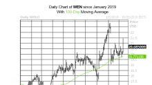 Wendy's Calls Fly Off Shelves After Upbeat Sales Estimates