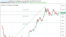 Bitcoin Tech Analysis – Recap and Mid-Morning Review – 08/09/19