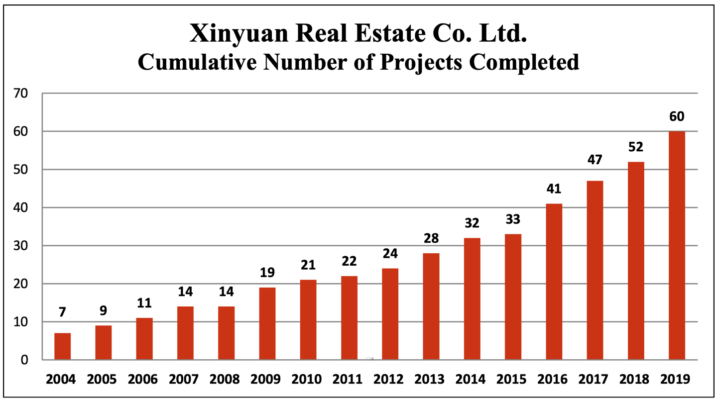 XIN: Xinyuan Real Estate, a developer of large-scale residential projects in China, benefits from China's growing economy and positive demographic trends