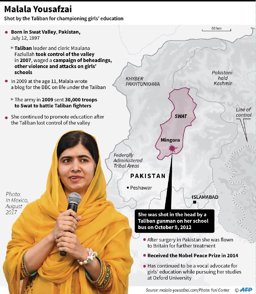 Profile of Malala Yousafzai, winner of the 2014 Nobel Peace Prize (AFP Photo/AFP)