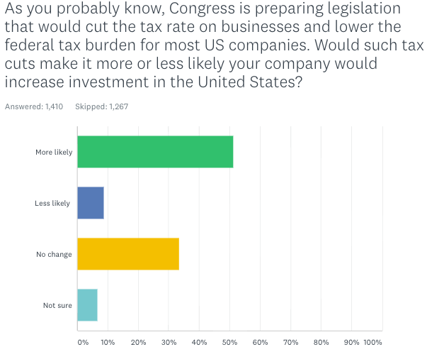 Exclusive: Here's How Business Owners Say They Would Use