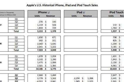 Apple, Samsung reveal sales data to the court, boast of millions served