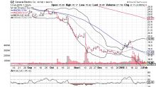 Three Big Stock Charts for Thursday: General Electric Company (GE), Apple Inc. (AAPL) and First Solar, Inc. (FSLR)