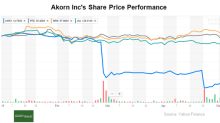 Analyzing the Cash Flows and Valuation Metrics of Akorn