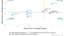 Prosperity Bancshares, Inc. breached its 50 day moving average in a Bearish Manner : PB-US : August 10, 2017