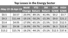 Energy Sector: Market Punished OFS Stocks the Most