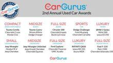 CarGurus Announces 2018 Best Used Car Award Winners