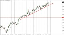 FTSE 100 Index Price Forecast January 12, 2018, Technical Analysis