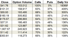 Friday's Vital Data: Cisco, Amazon and Boeing