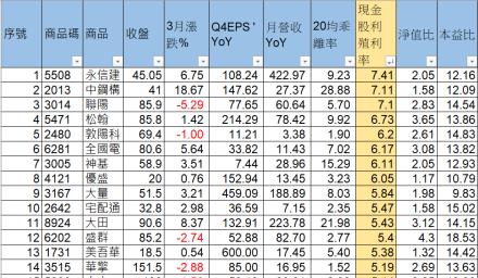 20檔高殖利率、獲利新高營收成長績優股
