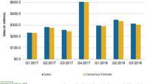 Five Below's Third-Quarter Sales Beat Analysts' Estimate