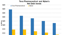 Teva Pharmaceutical or Mylan: Which Has the Better Debt Profile?