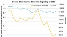 What Led to the Drop in Deere's Short Interest?