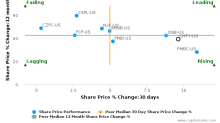 Community Bancorp, Inc. (Vermont): Price momentum supported by strong fundamentals
