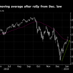 Global Growth Jitters Resurface, Pushing U.S. Stock Futures Down