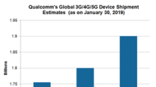 Qualcomm's Chipset Growth Accelerates in Adjacent Markets