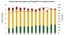 What's the Expected Upside in Target Stock?