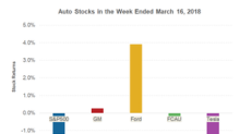 How Auto Stocks Fared in the Second Week of March