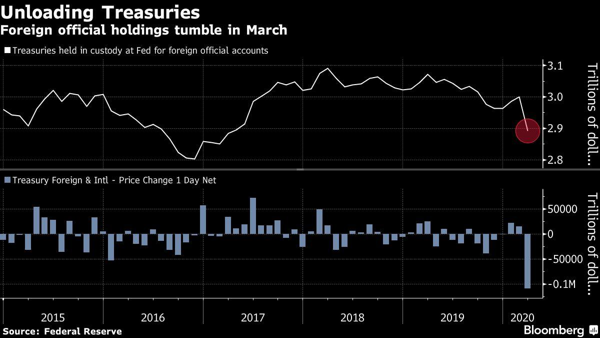 Fed's New Repo Measures Followed a $100 Billion Treasury Exodus