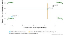Carnival Plc breached its 50 day moving average in a Bullish Manner : CCL-GB : October 30, 2017